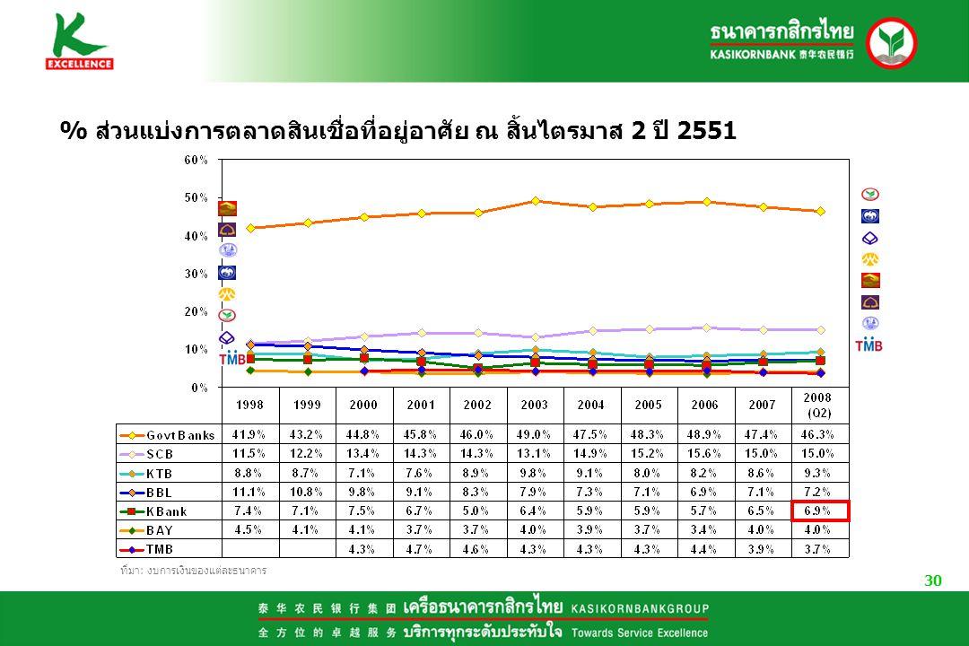 30 % ส่วนแบ่งการตลาดสินเชื่อที่อยู่อาศัย ณ สิ้นไตรมาส 2 ปี 2551 ที่มา: งบการเงินของแต่ละธนาคาร