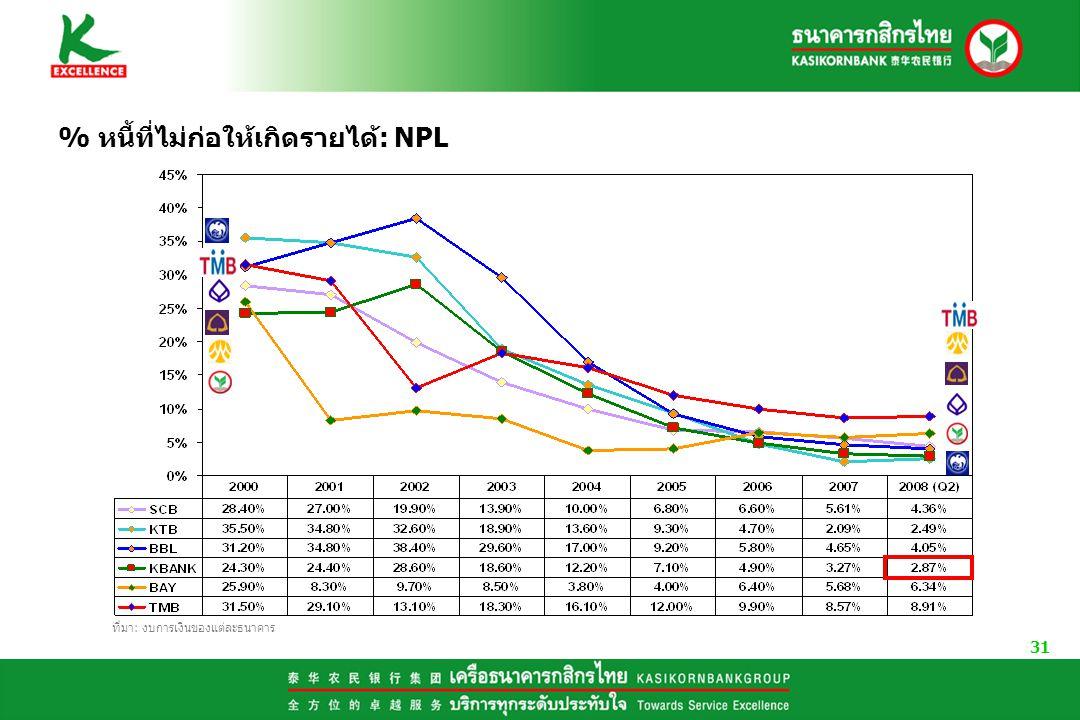 31 % หนี้ที่ไม่ก่อให้เกิดรายได้: NPL ที่มา: งบการเงินของแต่ละธนาคาร