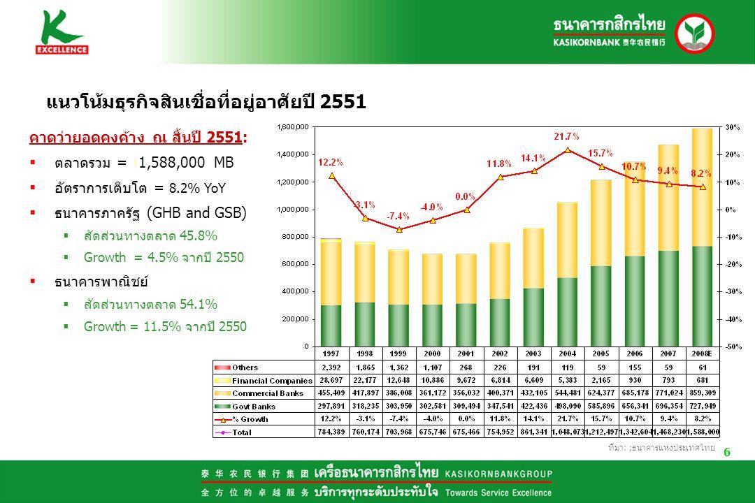 6 ที่มา: ;ธนาคารแห่งประเทศไทย แนวโน้มธุรกิจสินเชื่อที่อยู่อาศัยปี 2551 คาดว่ายอดคงค้าง ณ สิ้นปี 2551:  ตลาดรวม = 1 1,588,000 MB  อัตราการเติบโต = 8.2% YoY  ธนาคารภาครัฐ (GHB and GSB)  สัดส่วนทางตลาด 45.8%  Growth = 4.5% จากปี 2550  ธนาคารพาณิชย์  สัดส่วนทางตลาด 54.1%  Growth = 11.5% จากปี 2550