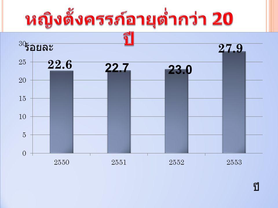 ปี 23.0 22.7