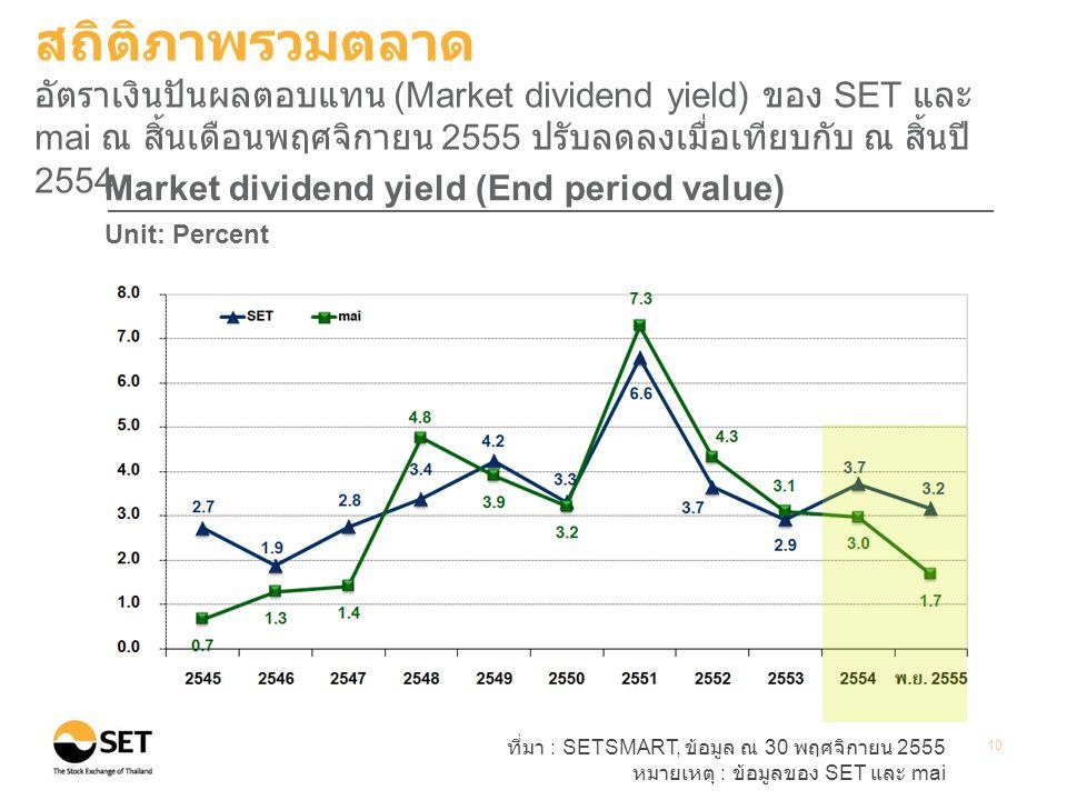 ที่มา : SETSMART, ข้อมูล ณ 30 พฤศจิกายน 2555 หมายเหตุ : ข้อมูลของ SET และ mai 10 Market dividend yield (End period value) Unit: Percent สถิติภาพรวมตลาด อัตราเงินปันผลตอบแทน (Market dividend yield) ของ SET และ mai ณ สิ้นเดือนพฤศจิกายน 2555 ปรับลดลงเมื่อเทียบกับ ณ สิ้นปี 2554