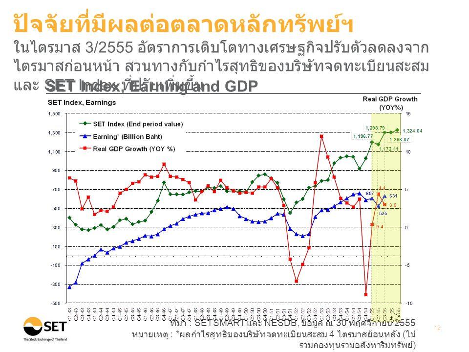 ที่มา : SETSMART และ NESDB, ข้อมูล ณ 30 พฤศจิกายน 2555 หมายเหตุ : * ผลกำไรสุทธิของบริษัทจดทะเบียนสะสม 4 ไตรมาสย้อนหลัง ( ไม่ รวมกองทุนรวมอสังหาริมทรัพย์ ) 12 SET Index, Earning and GDP ปัจจัยที่มีผลต่อตลาดหลักทรัพย์ฯ ในไตรมาส 3/2555 อัตราการเติบโตทางเศรษฐกิจปรับตัวลดลงจาก ไตรมาสก่อนหน้า สวนทางกับกำไรสุทธิของบริษัทจดทะเบียนสะสม และ SET Index ที่ปรับเพิ่มขึ้น