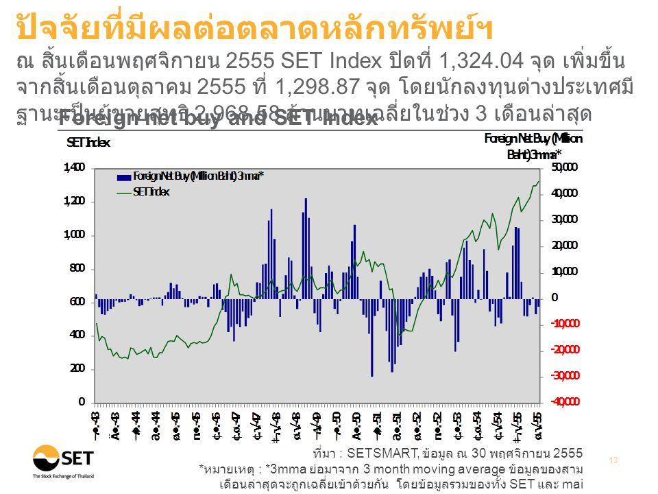 ที่มา : SETSMART, ข้อมูล ณ 30 พฤศจิกายน 2555 * หมายเหตุ : *3mma ย่อมาจาก 3 month moving average ข้อมูลของสาม เดือนล่าสุดจะถูกเฉลี่ยเข้าด้วยกัน โดยข้อมูลรวมของทั้ง SET และ mai 13 Foreign net buy and SET Index ปัจจัยที่มีผลต่อตลาดหลักทรัพย์ฯ ณ สิ้นเดือนพฤศจิกายน 2555 SET Index ปิดที่ 1,324.04 จุด เพิ่มขึ้น จากสิ้นเดือนตุลาคม 2555 ที่ 1,298.87 จุด โดยนักลงทุนต่างประเทศมี ฐานะเป็นผู้ขายสุทธิ 2,968.58 ล้านบาทเฉลี่ยในช่วง 3 เดือนล่าสุด