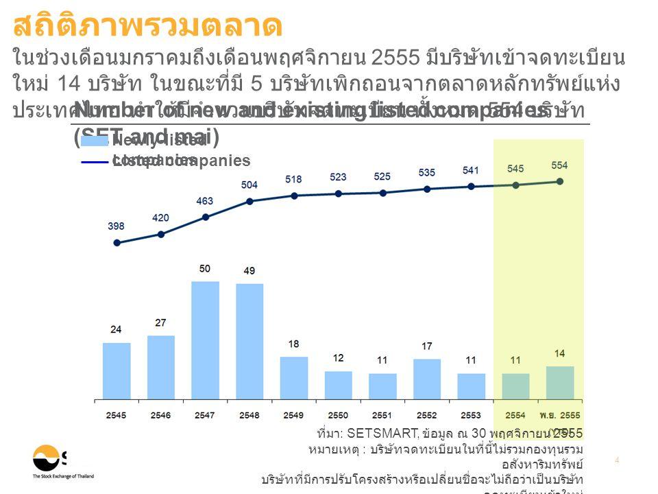 ที่มา : SETSMART, ข้อมูล ณ 30 พฤศจิกายน 2555 หมายเหตุ : ข้อมูลของ SET และ mai 5 Points Billion Baht Market Capitalization and Index (End period value) (%) อัตราการเปลี่ยนแปลงเมื่อเทียบ กับสิ้นปี 2554 Total Market Capitalization SET Index mai Index (29.13% ) (32.18% ) Bn.