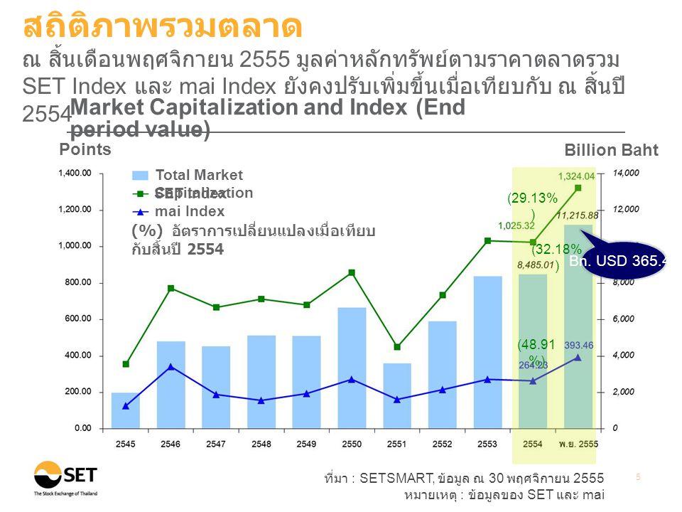 ที่มา : SETSMART, ข้อมูล ณ 30 พฤศจิกายน 2555 หมายเหตุ : ข้อมูลของ SET และ mai ** Other Instruments ประกอบด้วยหลักทรัพย์ประเภทอื่นๆ ในตลาดหลักทรัพย์ ที่ไม่ใช่ หุ้น สามัญ (Common Stock) เช่น หุ้นบุริมสิทธิ (Preferred Stock) และใบสำคัญแสดงสิทธิ (Warrants) 6 Total Market Cap = 11,216 billion baht Total number of listed companies = 554 companies สถิติภาพรวมตลาด ณ สิ้นเดือนพฤศจิกายน 2555 มูลค่าหลักทรัพย์ตามราคาตลาดของ บริษัทจดทะเบียนในกลุ่มธุรกิจการเงินกลุ่มทรัพยากร และกลุ่มบริการมี สัดส่วนสูงถึง 58% ของมูลค่าหลักทรัพย์ตามราคาตลาดทั้งหมด
