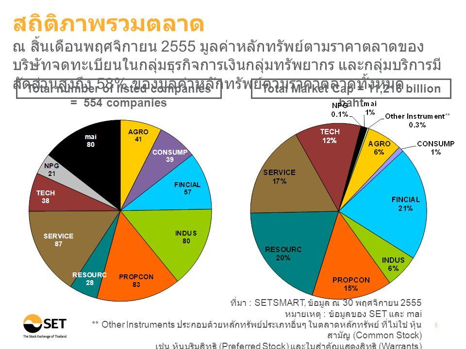 ที่มา : SETSMART, ข้อมูล ณ 30 พฤศจิกายน 2555 หมายเหตุ : ข้อมูลของ SET และ mai 7 (7.97% ) (15.69 %) Average daily turnover Unit: Million Baht (%) อัตราการเปลี่ยนแปลงเมื่อเทียบกับปี 2554 สถิติภาพรวมตลาด ในช่วงเดือนมกราคมถึงเดือนพฤศจิกายน 2555 มูลค่าการซื้อขายเฉลี่ย ต่อวันของทั้งตลาดและของนักลงทุนต่างประเทศปรับเพิ่มขึ้นเมื่อเทียบ กับปี 2554
