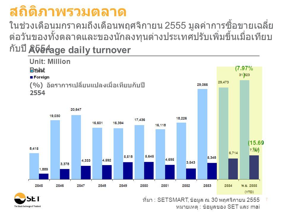 ที่มา : SETSMART, ข้อมูล ณ 30 พฤศจิกายน 2555 หมายเหตุ : ข้อมูลของ SET และ mai 7 (7.97% ) (15.69 %) Average daily turnover Unit: Million Baht (%) อัตรา