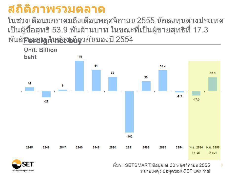 ที่มา : SETSMART, ข้อมูล ณ 30 พฤศจิกายน 2555 หมายเหตุ : ข้อมูลของ SET และ mai 9 Transactions by investor type Unit: Percent สถิติภาพรวมตลาด ในช่วงเดือนมกราคมถึงเดือนพฤศจิกายน 2555 สัดส่วนนักลงทุนแต่ละ ประเภทมีการเปลี่ยนแปลงเพียงเล็กน้อยเมื่อเทียบกับปี 2554 โดยนัก ลงทุนบุคคลในประเทศยังคงมีสัดส่วนการซื้อขายสูงถึง 55%