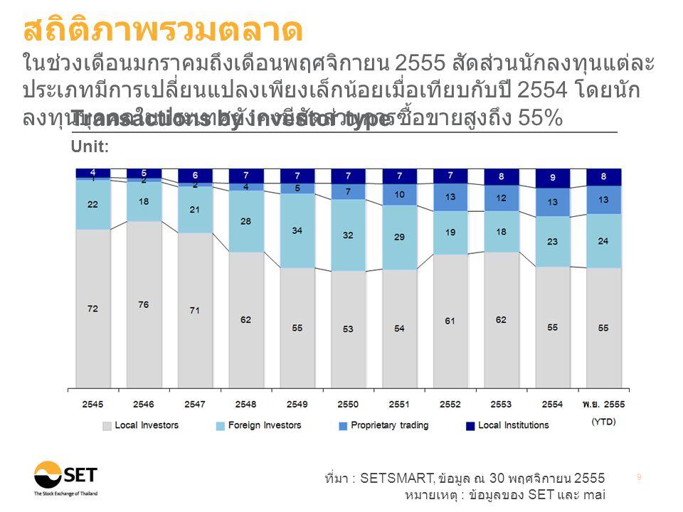 ที่มา : SETSMART, ข้อมูล ณ 30 พฤศจิกายน 2555 หมายเหตุ : ข้อมูลของ SET และ mai 9 Transactions by investor type Unit: Percent สถิติภาพรวมตลาด ในช่วงเดือ