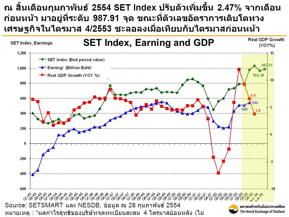 Source: SETSMART และ NESDB, ข้อมูล ณ 28 กุมภาพันธ์ 2554 หมายเหตุ : * ผลกำไรสุทธิของบริษัทจดทะเบียนสะสม 4 ไตรมาสย้อนหลัง ( ไม่ รวมกองทุนรวมอสังหาริมทรัพย์ ) SET Index, Earning and GDP ณ สิ้นเดือนกุมภาพันธ์ 2554 SET Index ปรับตัวเพิ่มขึ้น 2.47% จากเดือน ก่อนหน้า มาอยู่ที่ระดับ 987.91 จุด ขณะที่ตัวเลขอัตราการเติบโตทาง เศรษฐกิจในไตรมาส 4/2553 ชะลอลงเมื่อเทียบกับไตรมาสก่อนหน้า