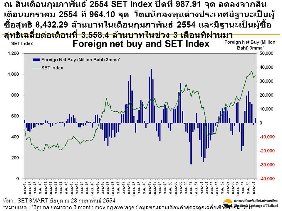 Foreign net buy and SET Index ณ สิ้นเดือนกุมภาพันธ์ 2554 SET Index ปิดที่ 987.91 จุด ลดลงจากสิ้น เดือนมกราคม 2554 ที่ 964.10 จุด โดยนักลงทุนต่างประเทศมีฐานะเป็นผู้ ซื้อสุทธิ 8,432.29 ล้านบาทในเดือนกุมภาพันธ์ 2554 และมีฐานะเป็นผู้ซื้อ สุทธิเฉลี่ยต่อเดือนที่ 3,558.4 ล้านบาทในช่วง 3 เดือนที่ผ่านมา ที่มา : SETSMART, ข้อมูล ณ 28 กุมภาพันธ์ 2554 * หมายเหตุ : *3mma ย่อมาจาก 3 month moving average ข้อมูลของสามเดือนล่าสุดจะถูกเฉลี่ยเข้าด้วยกัน โดย ข้อมูลรวมของทั้ง SET และ mai
