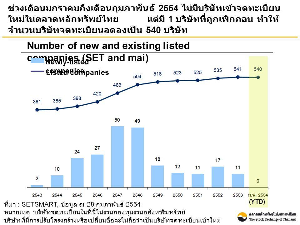 ที่มา : SETSMART, ข้อมูล ณ 28 กุมภาพันธ์ 2554 หมายเหตุ : บริษัทจดทะเบียนในที่นี้ไม่รวมกองทุนรวมอสังหาริมทรัพย์ บริษัทที่มีการปรับโครงสร้างหรือเปลี่ยนชื่อจะไม่ถือว่าเป็นบริษัทจดทะเบียนเข้าใหม่ ช่วงเดือนมกราคมถึงเดือนกุมภาพันธ์ 2554 ไม่มีบริษัทเข้าจดทะเบียน ใหม่ในตลาดหลักทรัพย์ไทย แต่มี 1 บริษัทที่ถูกเพิกถอน ทำให้ จำนวนบริษัทจดทะเบียนลดลงเป็น 540 บริษัท Number of new and existing listed companies (SET and mai) Newly-listed companies Listed companies (YTD)