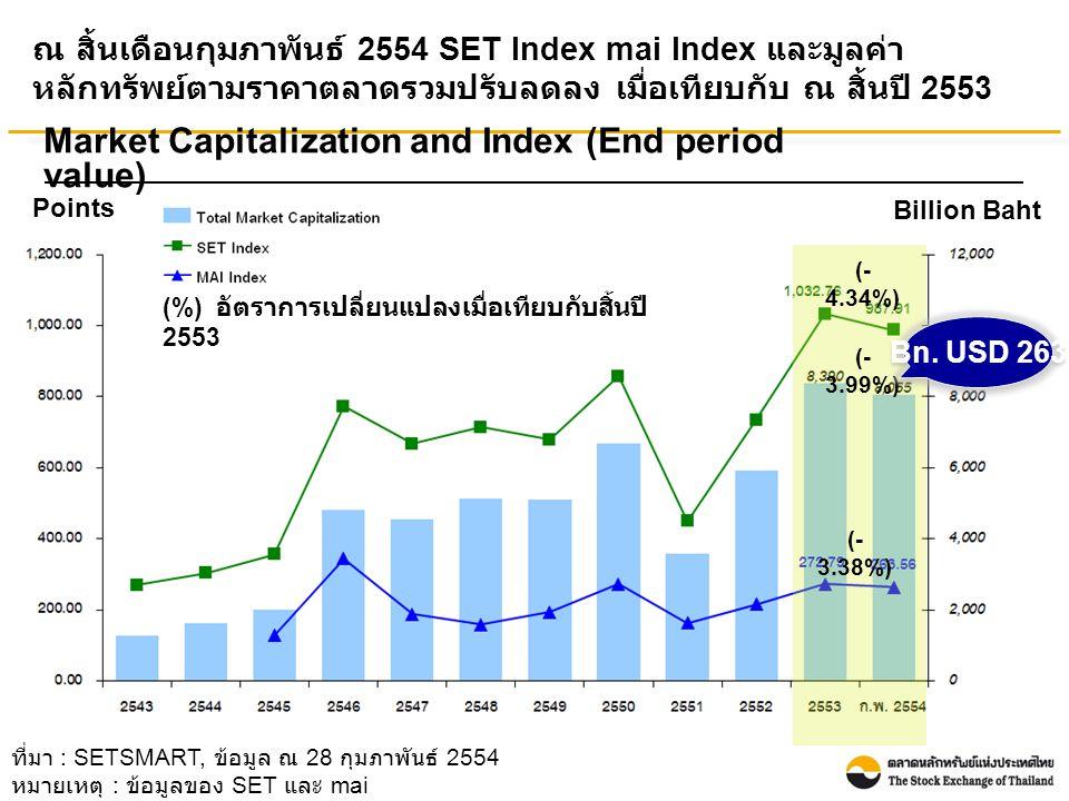 ที่มา : SETSMART, ข้อมูล ณ 28 กุมภาพันธ์ 2554 หมายเหตุ : ข้อมูลของ SET และ mai ณ สิ้นเดือนกุมภาพันธ์ 2554 SET Index mai Index และมูลค่า หลักทรัพย์ตามราคาตลาดรวมปรับลดลง เมื่อเทียบกับ ณ สิ้นปี 2553 Points Billion Baht Market Capitalization and Index (End period value) (- 4.34%) (- 3.99%) (- 3.38%) Bn.