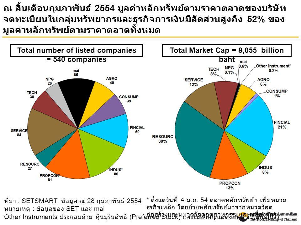 ณ สิ้นเดือนกุมภาพันธ์ 2554 มูลค่าหลักทรัพย์ตามราคาตลาดของบริษัท จดทะเบียนในกลุ่มทรัพยากรและธุรกิจการเงินมีสัดส่วนสูงถึง 52% ของ มูลค่าหลักทรัพย์ตามราคาตลาดทั้งหมด ที่มา : SETSMART, ข้อมูล ณ 28 กุมภาพันธ์ 2554 หมายเหตุ : ข้อมูลของ SET และ mai Other Instruments ประกอบด้วย หุ้นบุริมสิทธิ (Preferred Stock) และใบสำคัญแสดงสิทธิ (Warrants) Total Market Cap = 8,055 billion baht Total number of listed companies = 540 companies * ตั้งแต่วันที่ 4 ม.