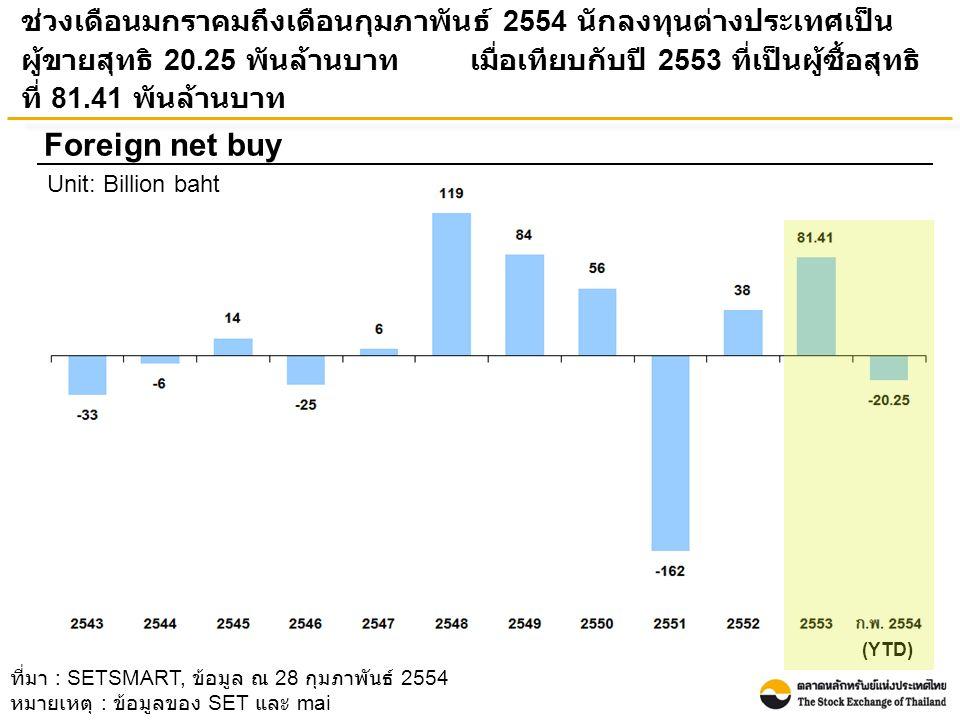 ช่วงเดือนมกราคมถึงเดือนกุมภาพันธ์ 2554 นักลงทุนต่างประเทศเป็น ผู้ขายสุทธิ 20.25 พันล้านบาท เมื่อเทียบกับปี 2553 ที่เป็นผู้ซื้อสุทธิ ที่ 81.41 พันล้านบาท Foreign net buy Unit: Billion baht ที่มา : SETSMART, ข้อมูล ณ 28 กุมภาพันธ์ 2554 หมายเหตุ : ข้อมูลของ SET และ mai (YTD)
