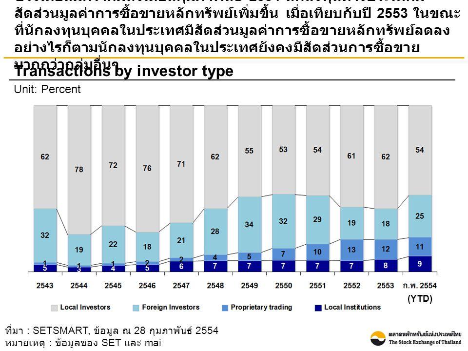 ช่วงเดือนมกราคมถึงเดือนกุมภาพันธ์ 2554 นักลงทุนต่างประเทศมี สัดส่วนมูลค่าการซื้อขายหลักทรัพย์เพิ่มขึ้น เมื่อเทียบกับปี 2553 ในขณะ ที่นักลงทุนบุคคลในประเทศมีสัดส่วนมูลค่าการซื้อขายหลักทรัพย์ลดลง อย่างไรก็ตามนักลงทุนบุคคลในประเทศยังคงมีสัดส่วนการซื้อขาย มากกว่ากลุ่มอื่นๆ Transactions by investor type Unit: Percent ที่มา : SETSMART, ข้อมูล ณ 28 กุมภาพันธ์ 2554 หมายเหตุ : ข้อมูลของ SET และ mai (YTD)