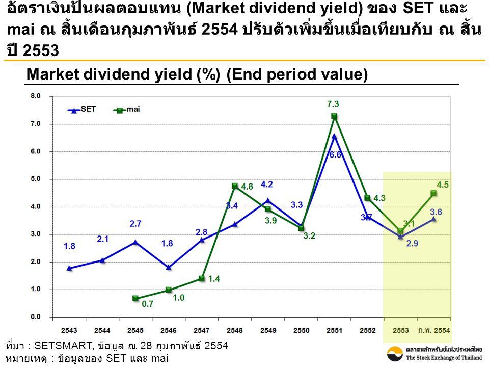 อัตราเงินปันผลตอบแทน (Market dividend yield) ของ SET และ mai ณ สิ้นเดือนกุมภาพันธ์ 2554 ปรับตัวเพิ่มขึ้นเมื่อเทียบกับ ณ สิ้น ปี 2553 Market dividend yield (%) (End period value) ที่มา : SETSMART, ข้อมูล ณ 28 กุมภาพันธ์ 2554 หมายเหตุ : ข้อมูลของ SET และ mai