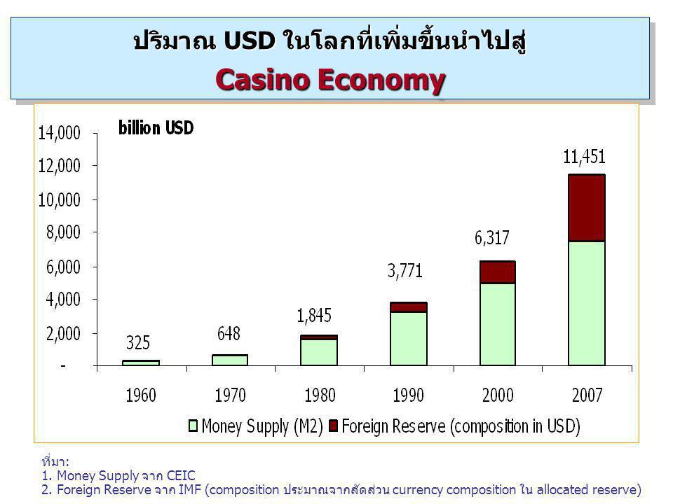 ปริมาณ USD ในโลกที่เพิ่มขึ้นนำไปสู่ Casino Economy ที่มา: 1. Money Supply จาก CEIC 2. Foreign Reserve จาก IMF (composition ประมาณจากสัดส่วน currency c