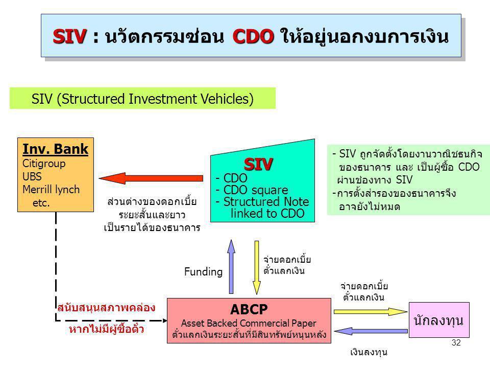 32 SIVCDO SIV : นวัตกรรมซ่อน CDO ให้อยู่นอกงบการเงิน SIV (Structured Investment Vehicles) นักลงทุน ABCP Asset Backed Commercial Paper ตั๋วแลกเงินระยะส