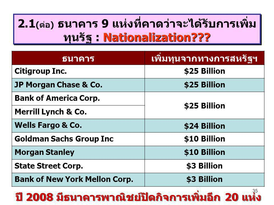 35 Nationalization??? 2.1 (ต่อ) ธนาคาร 9 แห่งที่คาดว่าจะได้รับการเพิ่ม ทุนรัฐ : Nationalization??? ธนาคารเพิ่มทุนจากทางการสหรัฐฯ Citigroup Inc.$25 Bil