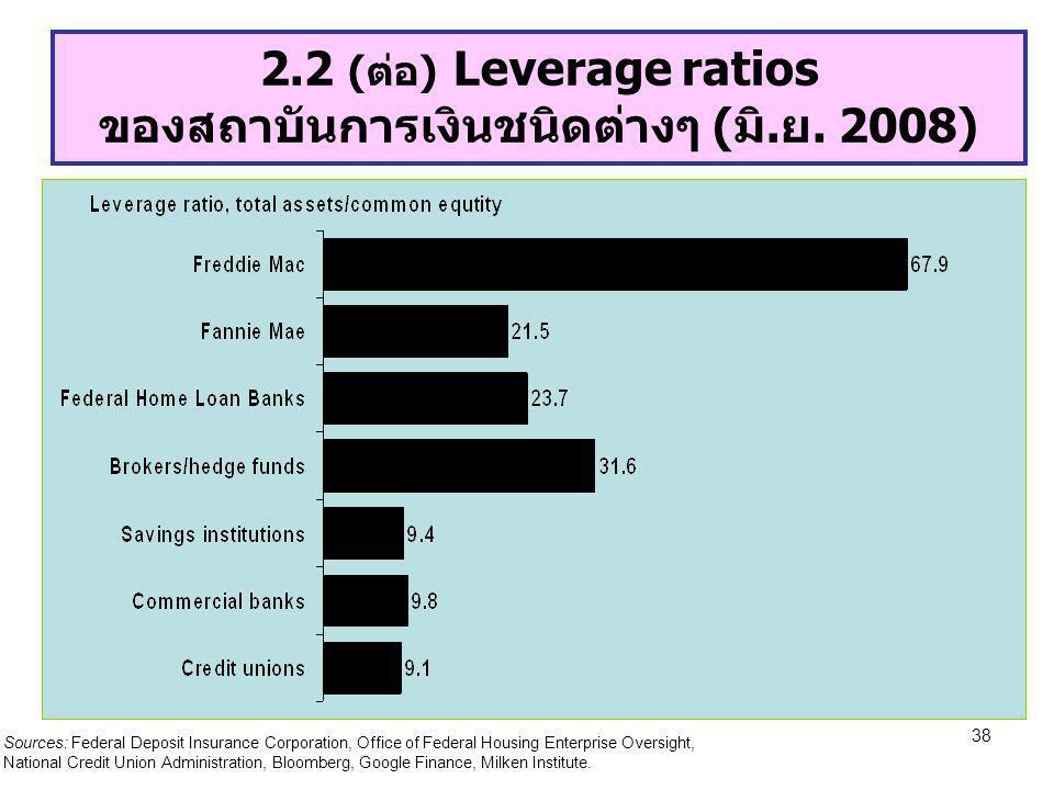 38 2.2 (ต่อ) Leverage ratios ของสถาบันการเงินชนิดต่างๆ (มิ.ย. 2008) Sources: Federal Deposit Insurance Corporation, Office of Federal Housing Enterpri