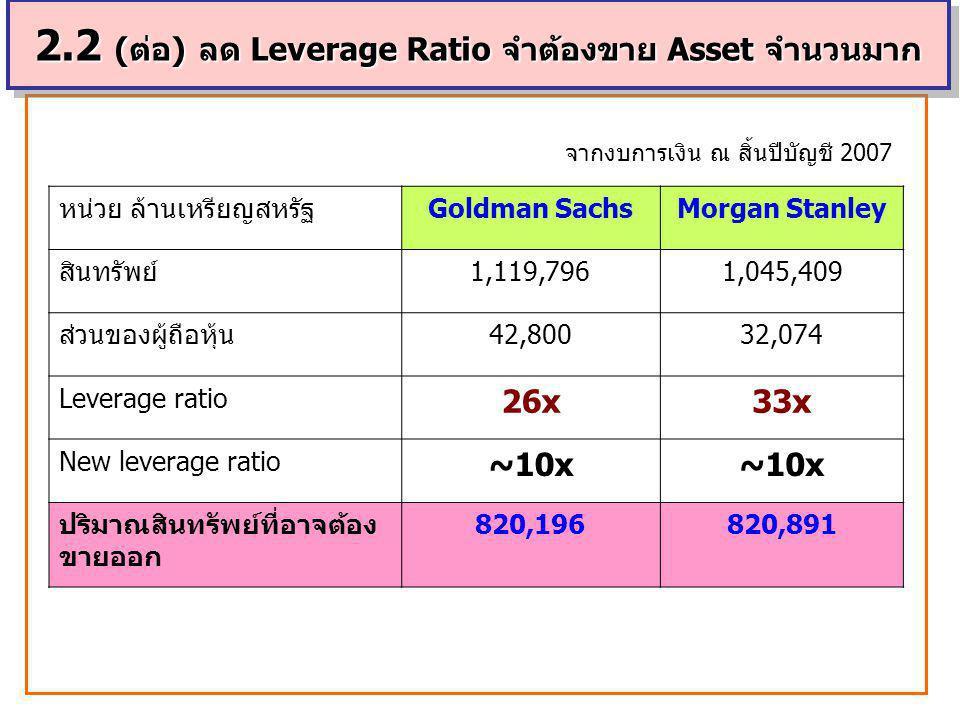 39 หน่วย ล้านเหรียญสหรัฐGoldman SachsMorgan Stanley สินทรัพย์1,119,7961,045,409 ส่วนของผู้ถือหุ้น42,80032,074 Leverage ratio 26x33x New leverage ratio