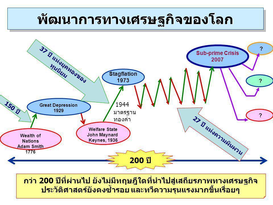 4 Wealth of Nations Adam Smith 1776 Great Depression 1929 Welfare State John Maynard Keynes, 1936 Stagflation 1973 Sub-prime Crisis 2007 ? กว่า 200 ปี