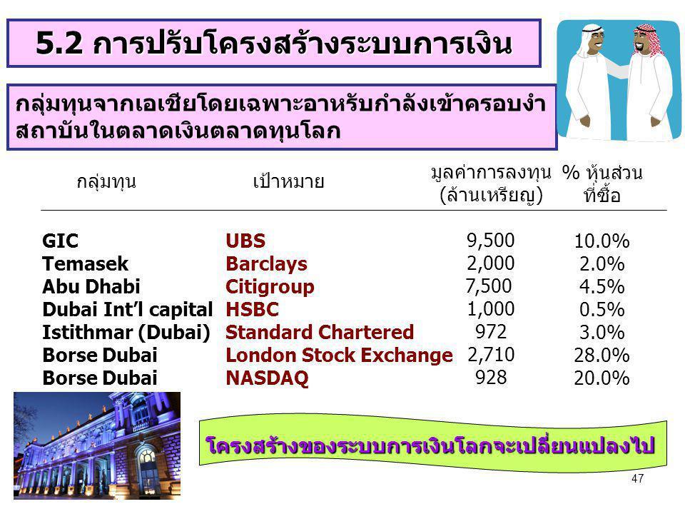 47 กลุ่มทุนจากเอเชียโดยเฉพาะอาหรับกำลังเข้าครอบงำ สถาบันในตลาดเงินตลาดทุนโลก GIC Temasek Abu Dhabi Dubai Int'l capital Istithmar (Dubai) Borse Dubai U