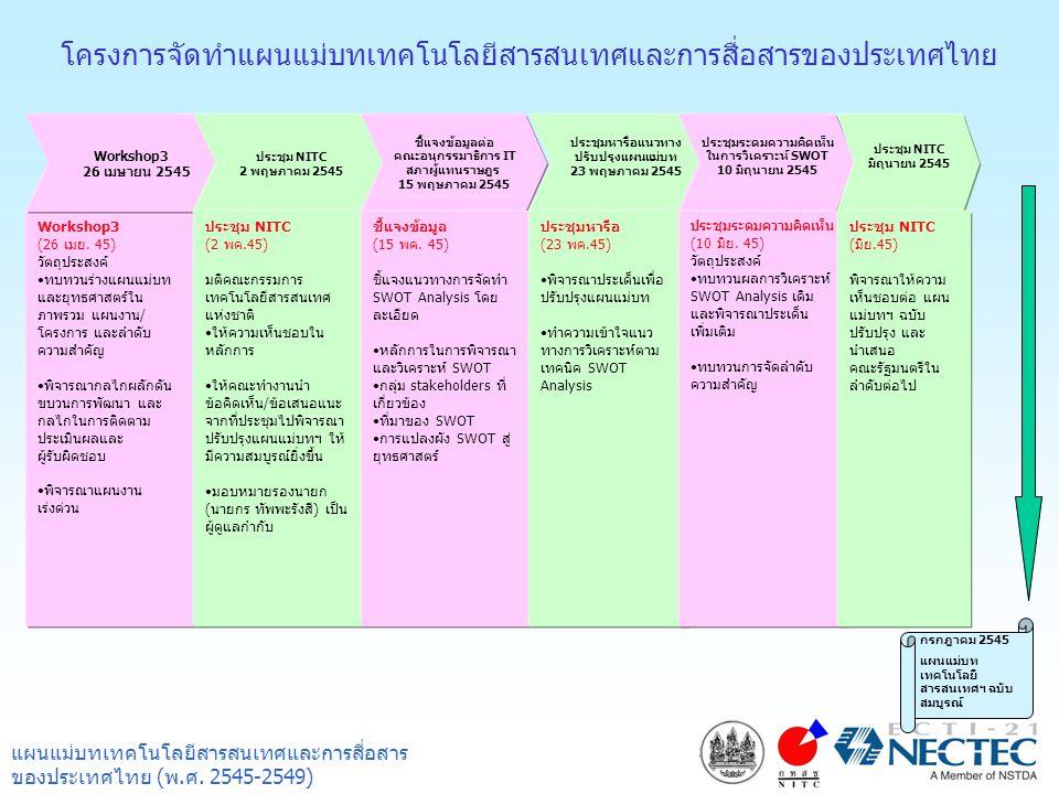 โครงการจัดทำแผนแม่บทเทคโนโลยีสารสนเทศและการสื่อสารของประเทศไทย Workshop3 (26 เมย. 45) วัตถุประสงค์ •ทบทวนร่างแผนแม่บท และยุทธศาสตร์ใน ภาพรวม แผนงาน/ โ