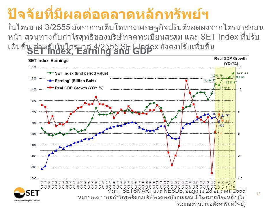 ที่มา : SETSMART และ NESDB, ข้อมูล ณ 28 ธันวาคม 2555 หมายเหตุ : * ผลกำไรสุทธิของบริษัทจดทะเบียนสะสม 4 ไตรมาสย้อนหลัง ( ไม่ รวมกองทุนรวมอสังหาริมทรัพย์ ) 12 SET Index, Earning and GDP ปัจจัยที่มีผลต่อตลาดหลักทรัพย์ฯ ในไตรมาส 3/2555 อัตราการเติบโตทางเศรษฐกิจปรับตัวลดลงจากไตรมาสก่อน หน้า สวนทางกับกำไรสุทธิของบริษัทจดทะเบียนสะสม และ SET Index ที่ปรับ เพิ่มขึ้น สำหรับในไตรมาส 4/2555 SET Index ยังคงปรับเพิ่มขึ้น