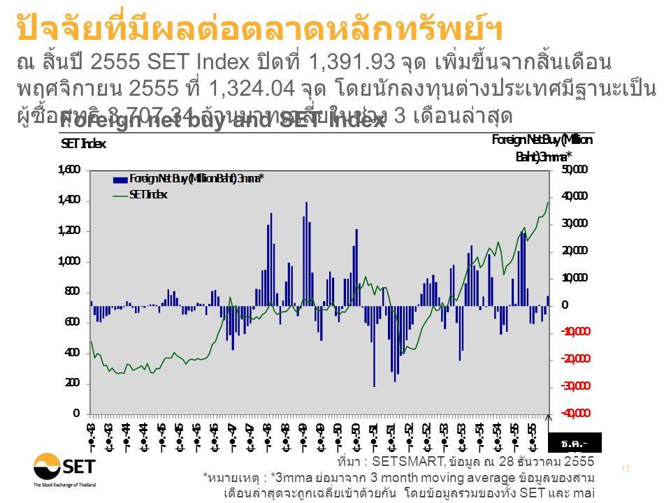 ที่มา : SETSMART, ข้อมูล ณ 28 ธันวาคม 2555 * หมายเหตุ : *3mma ย่อมาจาก 3 month moving average ข้อมูลของสาม เดือนล่าสุดจะถูกเฉลี่ยเข้าด้วยกัน โดยข้อมูลรวมของทั้ง SET และ mai 13 Foreign net buy and SET Index ปัจจัยที่มีผลต่อตลาดหลักทรัพย์ฯ ณ สิ้นปี 2555 SET Index ปิดที่ 1,391.93 จุด เพิ่มขึ้นจากสิ้นเดือน พฤศจิกายน 2555 ที่ 1,324.04 จุด โดยนักลงทุนต่างประเทศมีฐานะเป็น ผู้ซื้อสุทธิ 3,707.34 ล้านบาทเฉลี่ยในช่วง 3 เดือนล่าสุด ธ.