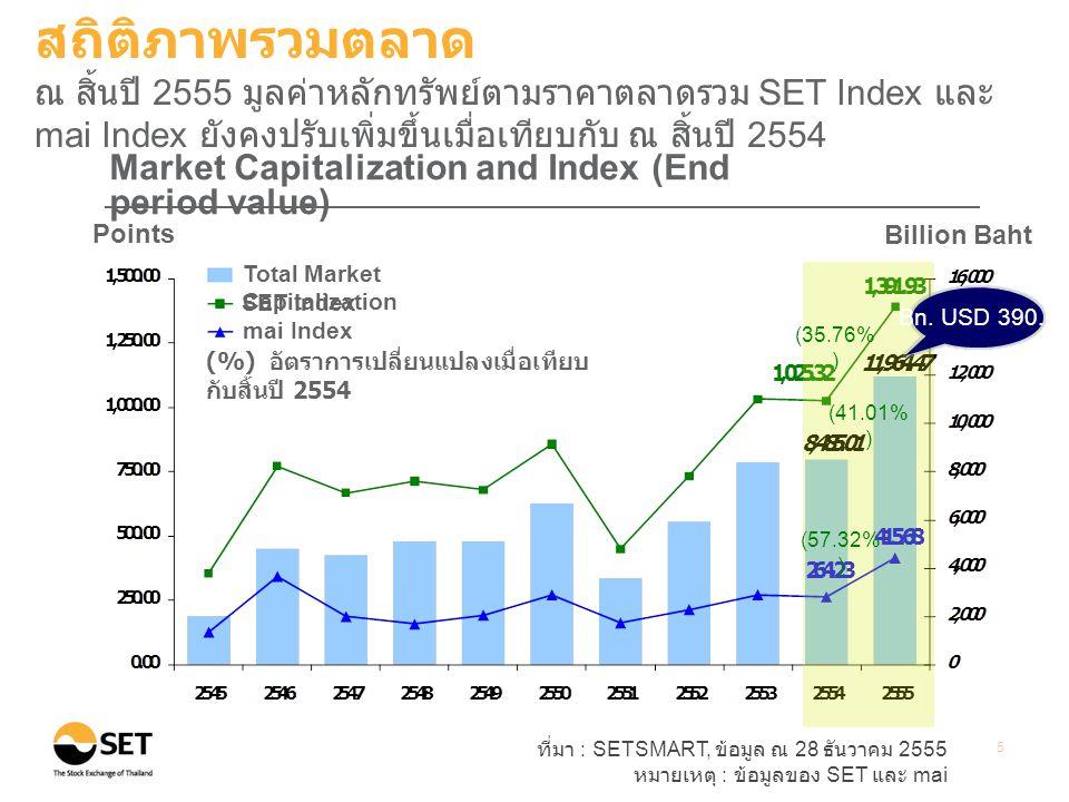 ที่มา : SETSMART, ข้อมูล ณ 28 ธันวาคม 2555 หมายเหตุ : ข้อมูลของ SET และ mai 5 Points Billion Baht Market Capitalization and Index (End period value) (%) อัตราการเปลี่ยนแปลงเมื่อเทียบ กับสิ้นปี 2554 Total Market Capitalization SET Index mai Index (35.76% ) (41.01% ) Bn.