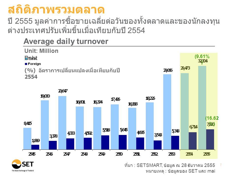 ที่มา : SETSMART, ข้อมูล ณ 28 ธันวาคม 2555 หมายเหตุ : ข้อมูลของ SET และ mai 7 (9.61% ) (16.62 %) Average daily turnover Unit: Million Baht (%) อัตราการเปลี่ยนแปลงเมื่อเทียบกับปี 2554 สถิติภาพรวมตลาด ปี 2555 มูลค่าการซื้อขายเฉลี่ยต่อวันของทั้งตลาดและของนักลงทุน ต่างประเทศปรับเพิ่มขึ้นเมื่อเทียบกับปี 2554