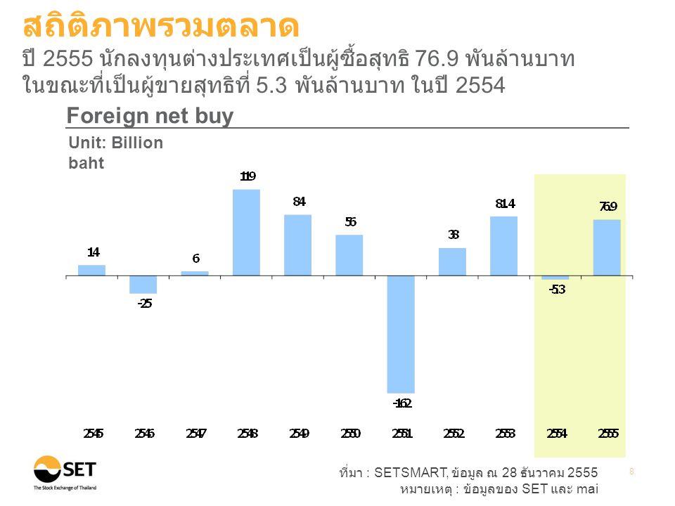 ที่มา : SETSMART, ข้อมูล ณ 28 ธันวาคม 2555 หมายเหตุ : ข้อมูลของ SET และ mai 9 Transactions by investor type Unit: Percent สถิติภาพรวมตลาด ในปี 2555 นักลงทุนบุคคลยังคงเป็นกลุ่มที่มีบทบาทมากที่สุด โดยมี สัดส่วนมูลค่าการซื้อขาย 55%
