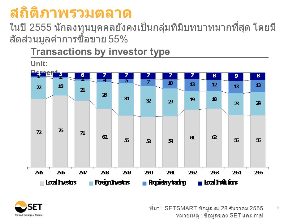 ที่มา : SETSMART, ข้อมูล ณ 28 ธันวาคม 2555 หมายเหตุ : ข้อมูลของ SET และ mai 10 Market dividend yield (End period value) Unit: Percent สถิติภาพรวมตลาด อัตราเงินปันผลตอบแทน (Market dividend yield) ของ SET และ mai ณ สิ้นปี 2555 ปรับลดลงเมื่อเทียบกับ ณ สิ้นปี 2554