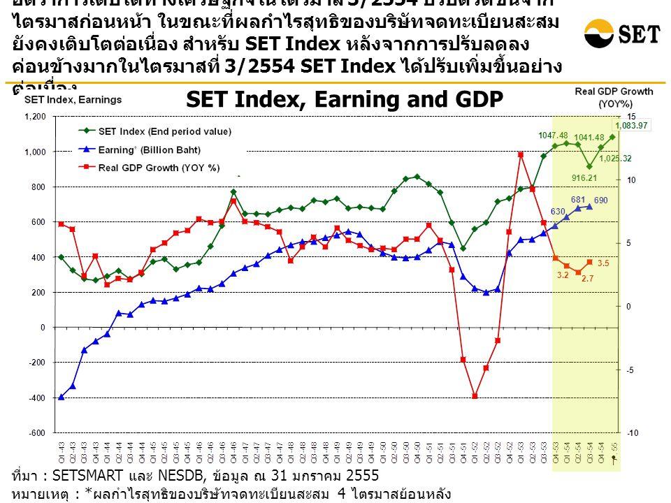 ที่มา : SETSMART และ NESDB, ข้อมูล ณ 31 มกราคม 2555 หมายเหตุ : * ผลกำไรสุทธิของบริษัทจดทะเบียนสะสม 4 ไตรมาสย้อนหลัง ( ไม่รวมกองทุนรวมอสังหาริมทรัพย์ ) SET Index, Earning and GDP อัตราการเติบโตทางเศรษฐกิจในไตรมาส 3/2554 ปรับตัวดีขึ้นจาก ไตรมาสก่อนหน้า ในขณะที่ผลกำไรสุทธิของบริษัทจดทะเบียนสะสม ยังคงเติบโตต่อเนื่อง สำหรับ SET Index หลังจากการปรับลดลง ค่อนข้างมากในไตรมาสที่ 3/2554 SET Index ได้ปรับเพิ่มขึ้นอย่าง ต่อเนื่อง