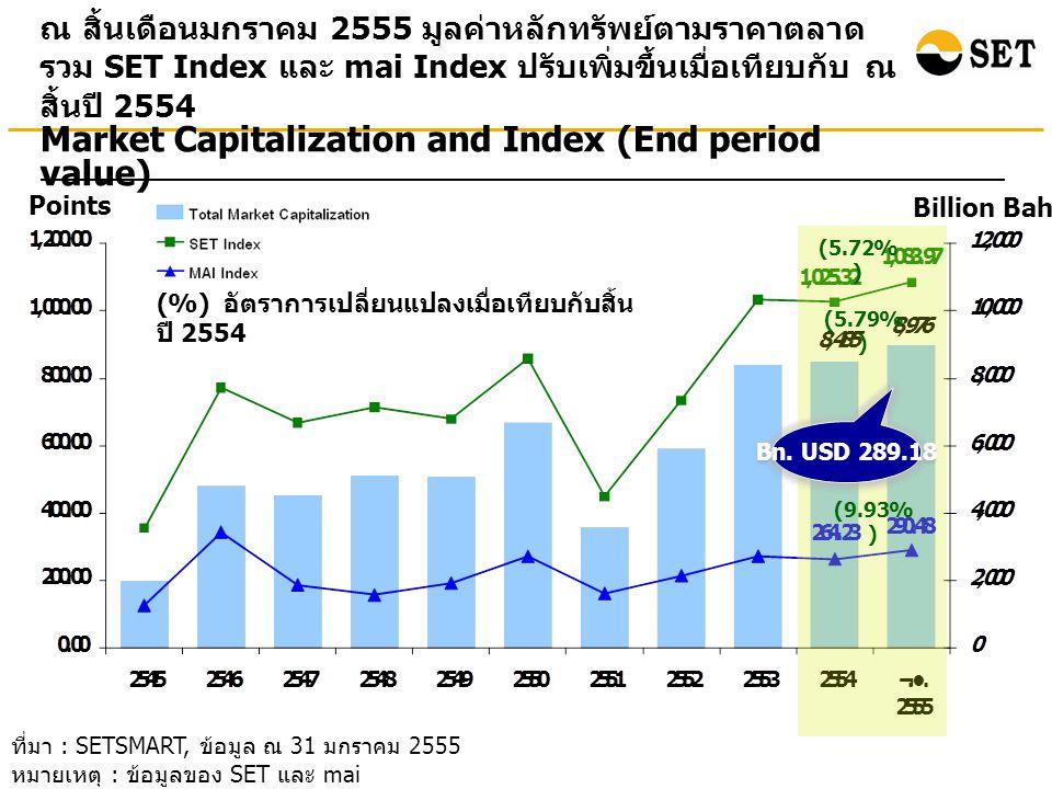 ที่มา : SETSMART, ข้อมูล ณ 31 มกราคม 2555 หมายเหตุ : ข้อมูลของ SET และ mai ณ สิ้นเดือนมกราคม 2555 มูลค่าหลักทรัพย์ตามราคาตลาด รวม SET Index และ mai Index ปรับเพิ่มขึ้นเมื่อเทียบกับ ณ สิ้นปี 2554 Points Billion Baht Market Capitalization and Index (End period value) (%) อัตราการเปลี่ยนแปลงเมื่อเทียบกับสิ้น ปี 2554 (5.72% ) (5.79% ) (9.93% ) Bn.