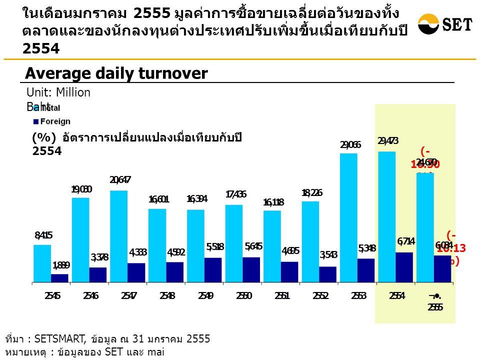 ในเดือนมกราคม 2555 มูลค่าการซื้อขายเฉลี่ยต่อวันของทั้ง ตลาดและของนักลงทุนต่างประเทศปรับเพิ่มขึ้นเมื่อเทียบกับปี 2554 Average daily turnover ที่มา : SETSMART, ข้อมูล ณ 31 มกราคม 2555 หมายเหตุ : ข้อมูลของ SET และ mai (- 16.30 %) (- 10.13 %) Unit: Million Baht (%) อัตราการเปลี่ยนแปลงเมื่อเทียบกับปี 2554