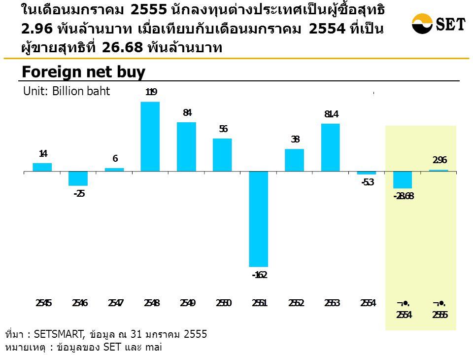 ในเดือนมกราคม 2555 นักลงทุนต่างประเทศเป็นผู้ซื้อสุทธิ 2.96 พันล้านบาท เมื่อเทียบกับเดือนมกราคม 2554 ที่เป็น ผู้ขายสุทธิที่ 26.68 พันล้านบาท Foreign net buy Unit: Billion baht ที่มา : SETSMART, ข้อมูล ณ 31 มกราคม 2555 หมายเหตุ : ข้อมูลของ SET และ mai