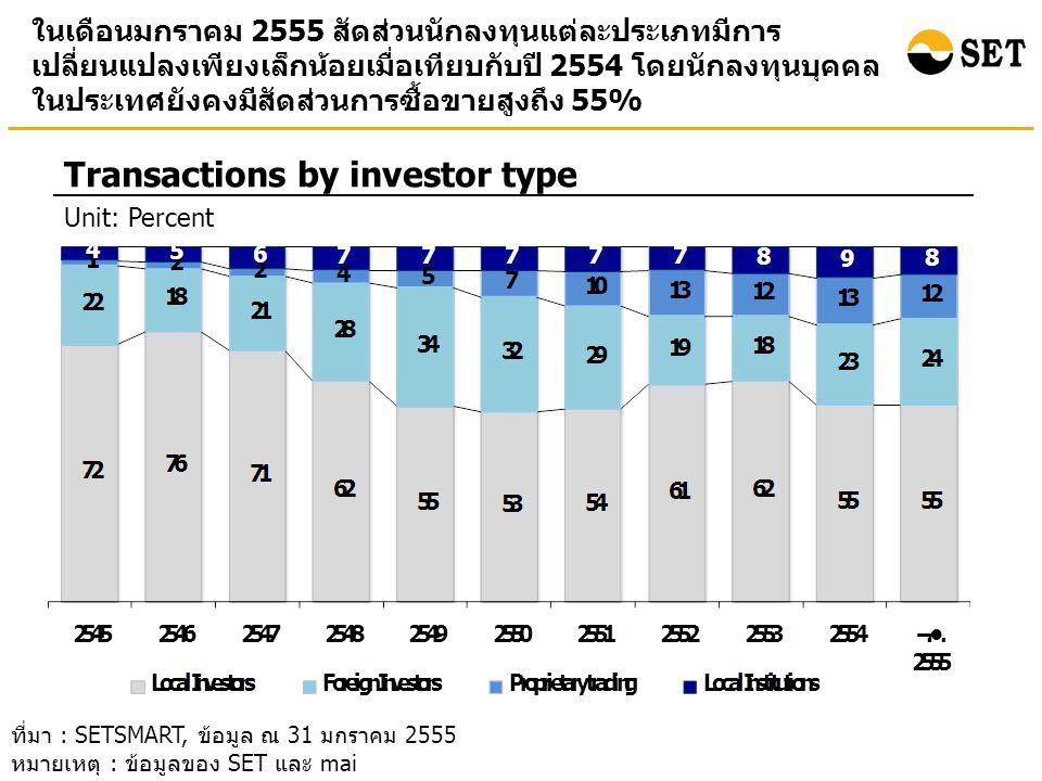 อัตราเงินปันผลตอบแทน (Market dividend yield) ของ SET และ mai ณ สิ้นเดือนมกราคม 2555 ปรับตัวลดลงเมื่อเทียบกับ ณ สิ้นปี 2554 Market dividend yield (%) (End period value) ที่มา : SETSMART, ข้อมูล ณ 31 มกราคม 2555 หมายเหตุ : ข้อมูลของ SET และ mai