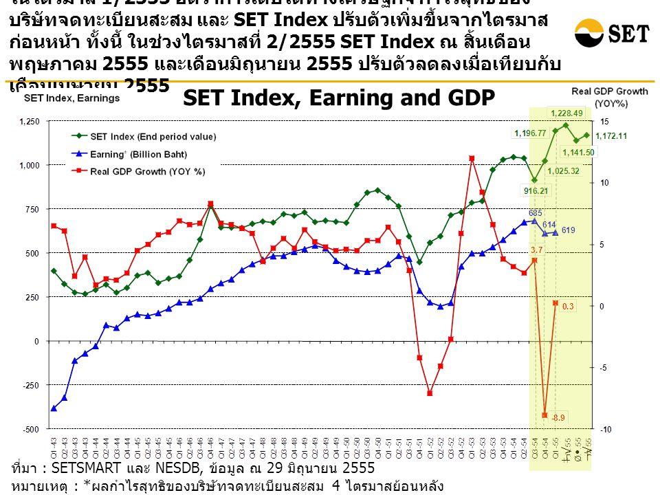 ที่มา : SETSMART และ NESDB, ข้อมูล ณ 29 มิถุนายน 2555 หมายเหตุ : * ผลกำไรสุทธิของบริษัทจดทะเบียนสะสม 4 ไตรมาสย้อนหลัง ( ไม่รวมกองทุนรวมอสังหาริมทรัพย์ ) SET Index, Earning and GDP ในไตรมาส 1/2555 อัตราการเติบโตทางเศรษฐกิจ กำไรสุทธิของ บริษัทจดทะเบียนสะสม และ SET Index ปรับตัวเพิ่มขึ้นจากไตรมาส ก่อนหน้า ทั้งนี้ ในช่วงไตรมาสที่ 2/2555 SET Index ณ สิ้นเดือน พฤษภาคม 2555 และเดือนมิถุนายน 2555 ปรับตัวลดลงเมื่อเทียบกับ เดือนเมษายน 2555