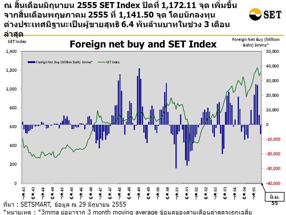 Foreign net buy and SET Index ณ สิ้นเดือนมิถุนายน 2555 SET Index ปิดที่ 1,172.11 จุด เพิ่มขึ้น จากสิ้นเดือนพฤษภาคม 2555 ที่ 1,141.50 จุด โดยนักลงทุน ต่างประเทศมีฐานะเป็นผู้ขายสุทธิ 6.4 พันล้านบาทในช่วง 3 เดือน ล่าสุด ที่มา : SETSMART, ข้อมูล ณ 29 มิถุนายน 2555 * หมายเหตุ : *3mma ย่อมาจาก 3 month moving average ข้อมูลของสามเดือนล่าสุดจะถูกเฉลี่ย เข้าด้วยกัน โดยข้อมูลรวมของทั้ง SET และ mai มิ.