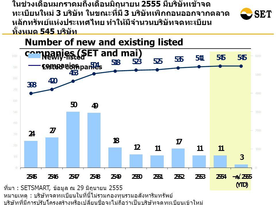ในช่วงเดือนมกราคมถึงเดือนมิถุนายน 2555 มีบริษัทเข้าจด ทะเบียนใหม่ 3 บริษัท ในขณะที่มี 3 บริษัทเพิกถอนออกจากตลาด หลักทรัพย์แห่งประเทศไทย ทำให้มีจำนวนบริษัทจดทะเบียน ทั้งหมด 545 บริษัท Number of new and existing listed companies (SET and mai) Newly-listed companies Listed companies ที่มา : SETSMART, ข้อมูล ณ 29 มิถุนายน 2555 หมายเหตุ : บริษัทจดทะเบียนในที่นี้ไม่รวมกองทุนรวมอสังหาริมทรัพย์ บริษัทที่มีการปรับโครงสร้างหรือเปลี่ยนชื่อจะไม่ถือว่าเป็นบริษัทจดทะเบียนเข้าใหม่