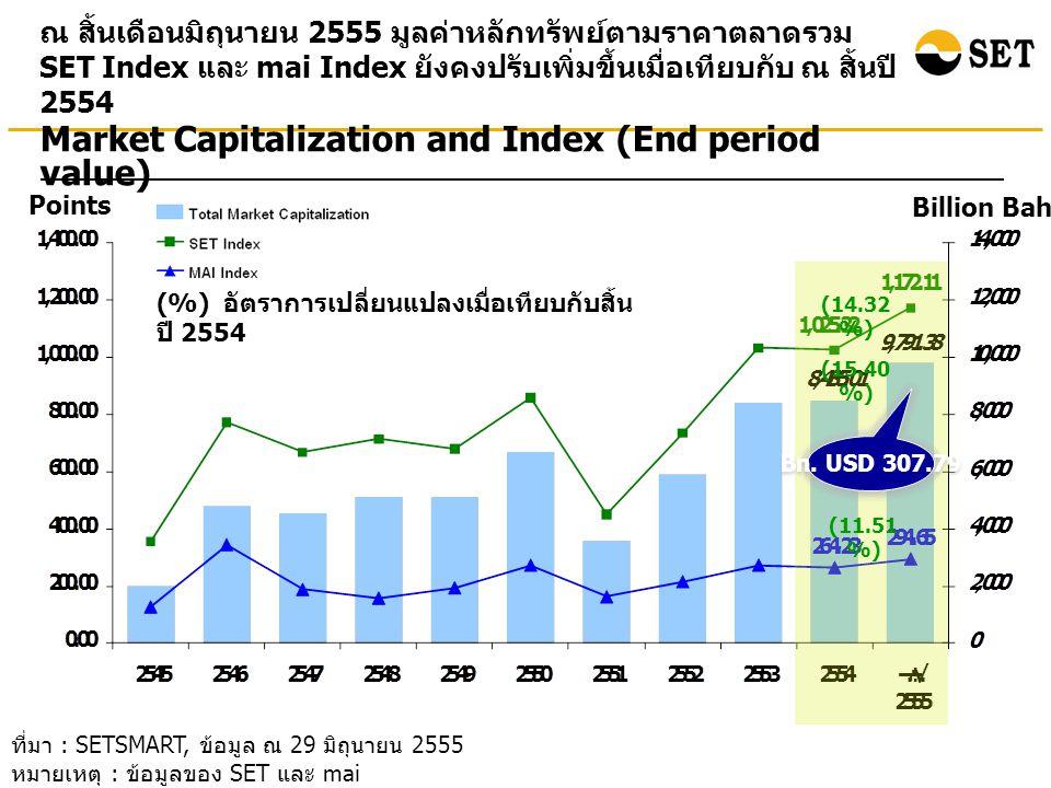 ที่มา : SETSMART, ข้อมูล ณ 29 มิถุนายน 2555 หมายเหตุ : ข้อมูลของ SET และ mai ณ สิ้นเดือนมิถุนายน 2555 มูลค่าหลักทรัพย์ตามราคาตลาดรวม SET Index และ mai Index ยังคงปรับเพิ่มขึ้นเมื่อเทียบกับ ณ สิ้นปี 2554 Points Billion Baht Market Capitalization and Index (End period value) (%) อัตราการเปลี่ยนแปลงเมื่อเทียบกับสิ้น ปี 2554 (14.32 %) (15.40 %) Bn.