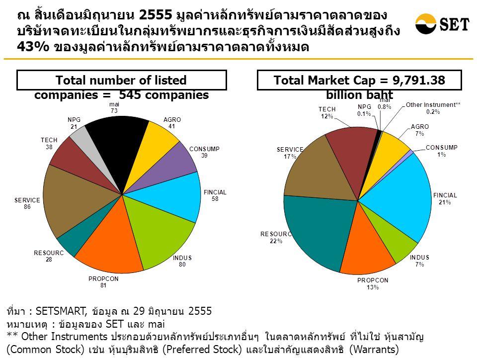 ณ สิ้นเดือนมิถุนายน 2555 มูลค่าหลักทรัพย์ตามราคาตลาดของ บริษัทจดทะเบียนในกลุ่มทรัพยากรและธุรกิจการเงินมีสัดส่วนสูงถึง 43% ของมูลค่าหลักทรัพย์ตามราคาตลาดทั้งหมด ที่มา : SETSMART, ข้อมูล ณ 29 มิถุนายน 2555 หมายเหตุ : ข้อมูลของ SET และ mai ** Other Instruments ประกอบด้วยหลักทรัพย์ประเภทอื่นๆ ในตลาดหลักทรัพย์ ที่ไม่ใช่ หุ้นสามัญ (Common Stock) เช่น หุ้นบุริมสิทธิ (Preferred Stock) และใบสำคัญแสดงสิทธิ (Warrants) Total Market Cap = 9,791.38 billion baht Total number of listed companies = 545 companies