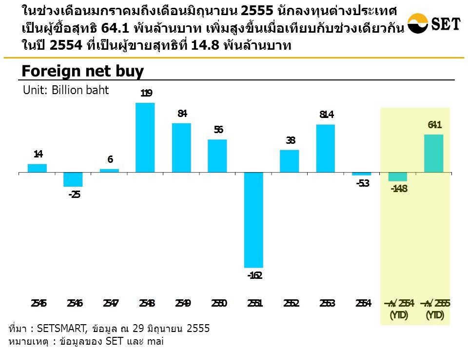 ในช่วงเดือนมกราคมถึงเดือนมิถุนายน 2555 นักลงทุนต่างประเทศ เป็นผู้ซื้อสุทธิ 64.1 พันล้านบาท เพิ่มสูงขึ้นเมื่อเทียบกับช่วงเดียวกัน ในปี 2554 ที่เป็นผู้ขายสุทธิที่ 14.8 พันล้านบาท Foreign net buy Unit: Billion baht ที่มา : SETSMART, ข้อมูล ณ 29 มิถุนายน 2555 หมายเหตุ : ข้อมูลของ SET และ mai