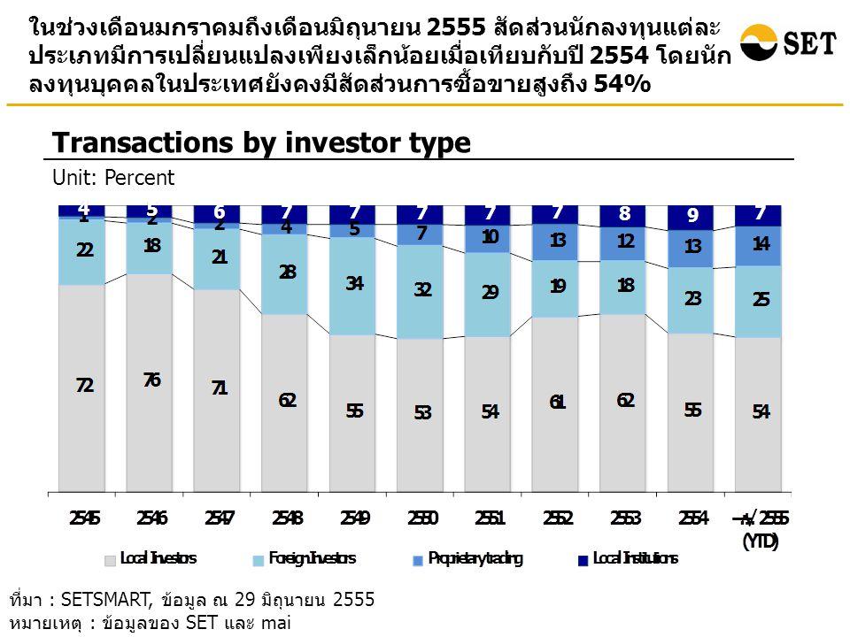 อัตราเงินปันผลตอบแทน (Market dividend yield) ของ SET และ mai ณ สิ้นเดือนมิถุนายน 2555 ปรับลดลงเมื่อเทียบกับ ณ สิ้นปี 2554 Market dividend yield (%) (End period value) ที่มา : SETSMART, ข้อมูล ณ 29 มิถุนายน 2555 หมายเหตุ : ข้อมูลของ SET และ mai