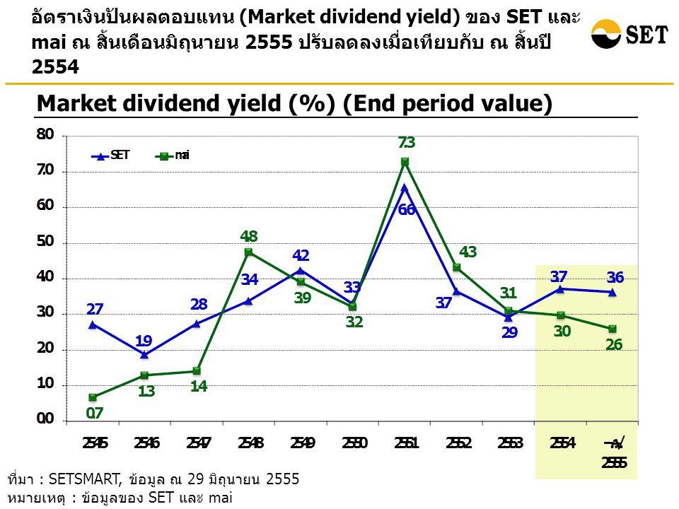 • สถิติภาพรวมตลาด • ปัจจัยที่มีผลต่อตลาดหลักทรัพย์ฯ เค้าโครง