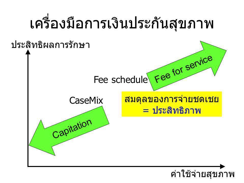 เครื่องมือการเงินประกันสุขภาพ Fee for service Capitation สมดุลของการจ่ายชดเชย = ประสิทธิภาพ ประสิทธิผลการรักษา ค่าใช้จ่ายสุขภาพ CaseMix Fee schedule