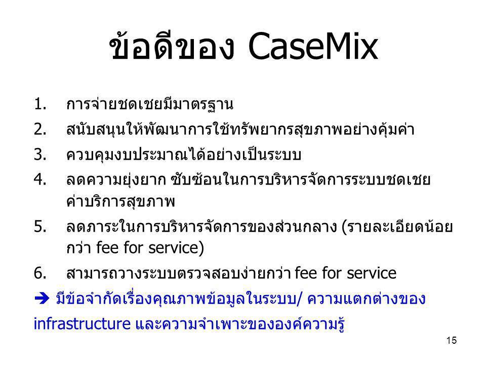 15 ข้อดีของ CaseMix 1.การจ่ายชดเชยมีมาตรฐาน 2.สนับสนุนให้พัฒนาการใช้ทรัพยากรสุขภาพอย่างคุ้มค่า 3.ควบคุมงบประมาณได้อย่างเป็นระบบ 4.ลดความยุ่งยาก ซับซ้อนในการบริหารจัดการระบบชดเชย ค่าบริการสุขภาพ 5.ลดภาระในการบริหารจัดการของส่วนกลาง (รายละเอียดน้อย กว่า fee for service) 6.สามารถวางระบบตรวจสอบง่ายกว่า fee for service  มีข้อจำกัดเรื่องคุณภาพข้อมูลในระบบ/ ความแตกต่างของ infrastructure และความจำเพาะขององค์ความรู้